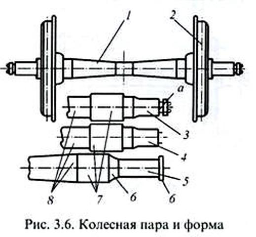 Колесные пары Ш-950