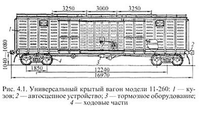 грузоподъемности вагона и