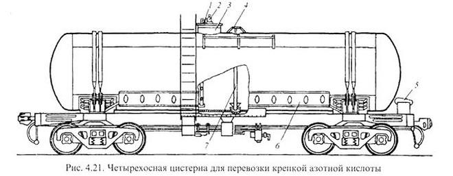 Цистерна для перевозки