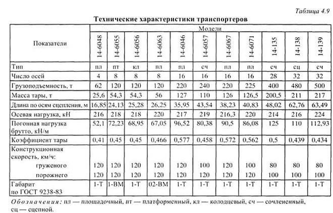 Характеристики вагонов транспортеров фольксваген авто транспортер и