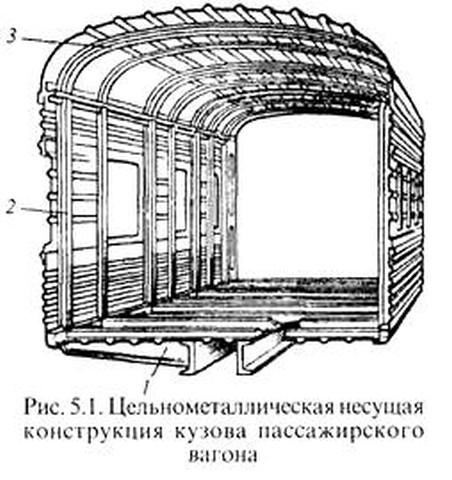 вагона на уклоне до 15‰ .